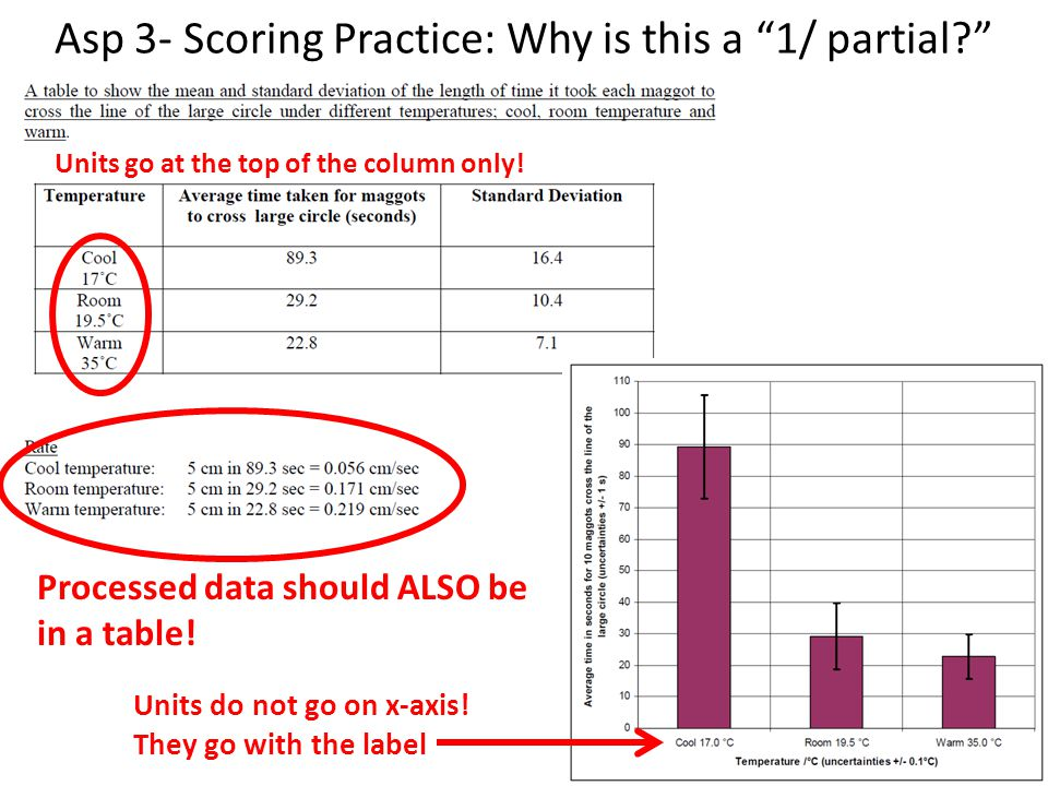 Asp 3- Scoring Practice: Why is this a 1/ partial? Processed data should ALSO be in a table.