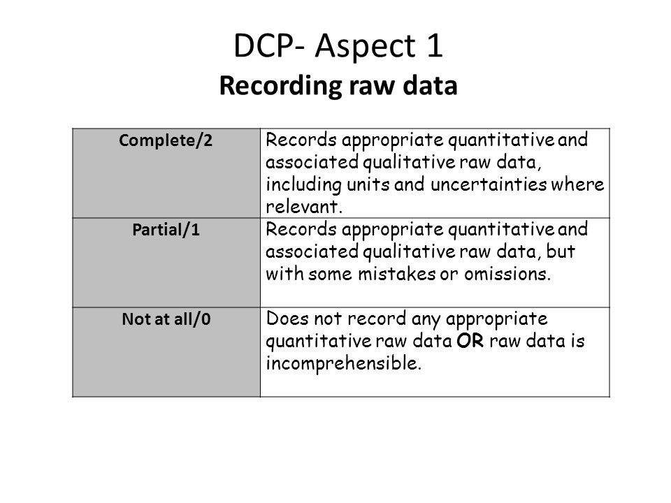 DCP- Aspect 1 Recording raw data Complete/2 Records appropriate quantitative and associated qualitative raw data, including units and uncertainties where relevant.