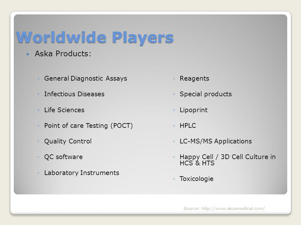 Worldwide Players Aska Products: ◦General Diagnostic Assays ◦Infectious Diseases ◦Life Sciences ◦Point of care Testing (POCT) ◦Quality Control ◦QC sof