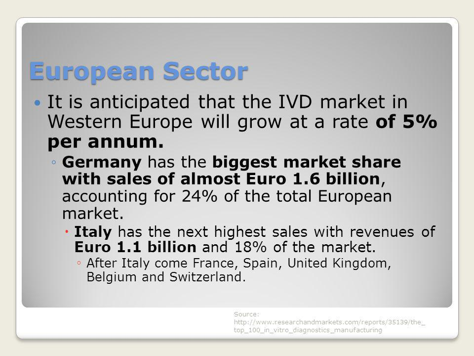 European Sector It is anticipated that the IVD market in Western Europe will grow at a rate of 5% per annum. ◦Germany has the biggest market share wit