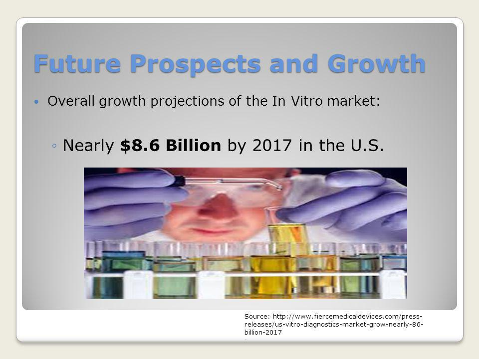 Future Prospects and Growth Overall growth projections of the In Vitro market: ◦Nearly $8.6 Billion by 2017 in the U.S. Source: http://www.fiercemedic