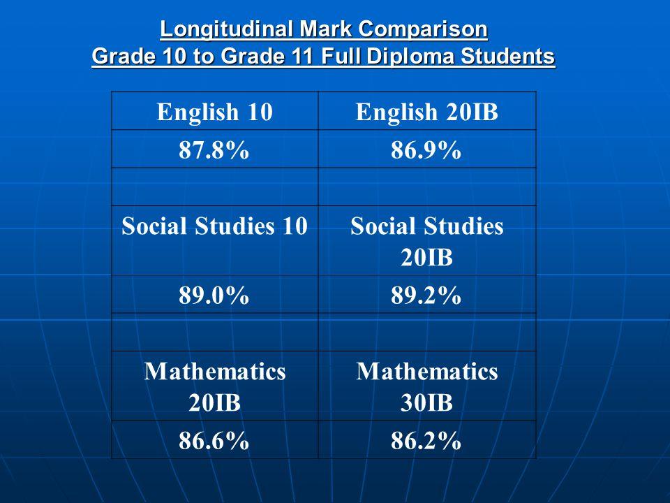 Longitudinal Mark Comparison Grade 10 to Grade 11 Full Diploma Students English 10English 20IB 87.8%86.9% Social Studies 10Social Studies 20IB 89.0%89.2% Mathematics 20IB Mathematics 30IB 86.6%86.2%