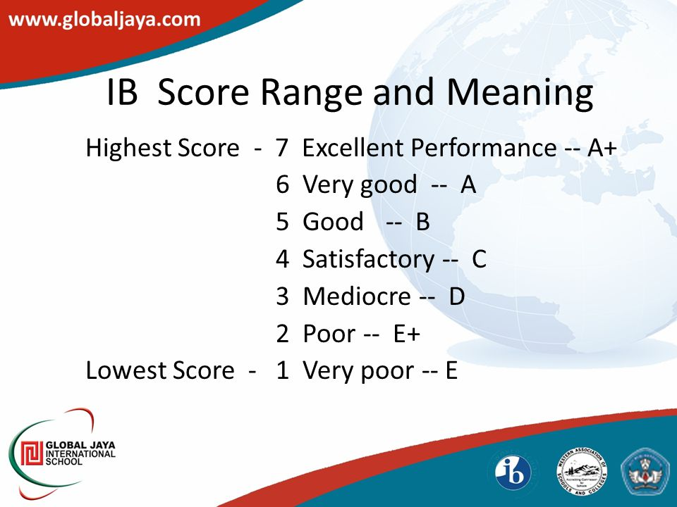 IB Score Range and Meaning Highest Score - 7 Excellent Performance -- A+ 6 Very good -- A 5 Good -- B 4 Satisfactory -- C 3 Mediocre -- D 2 Poor -- E+