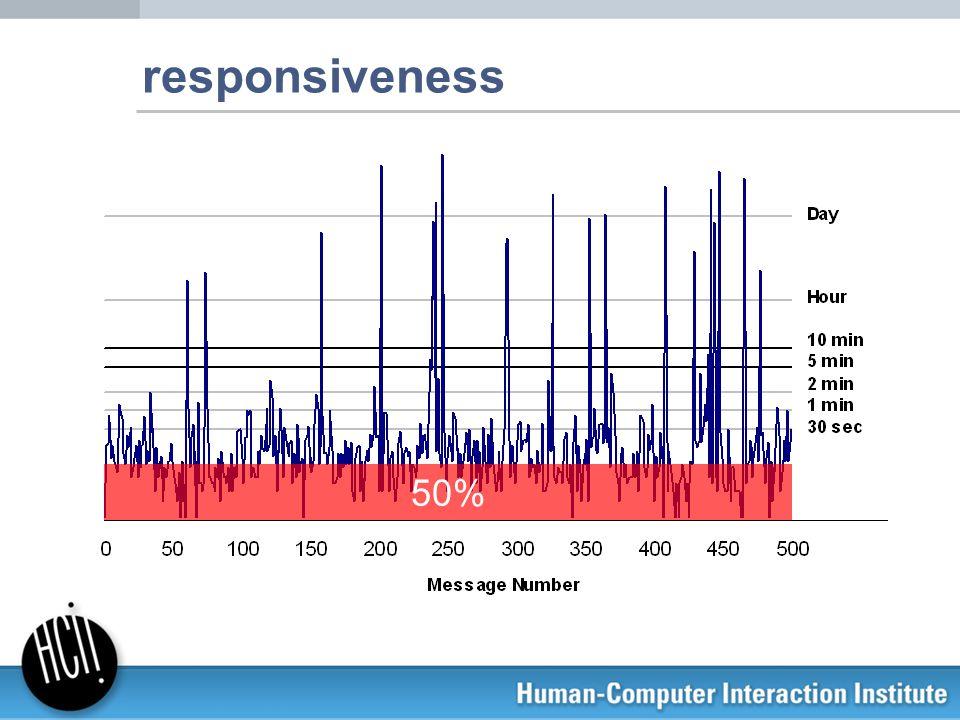 responsiveness 50%