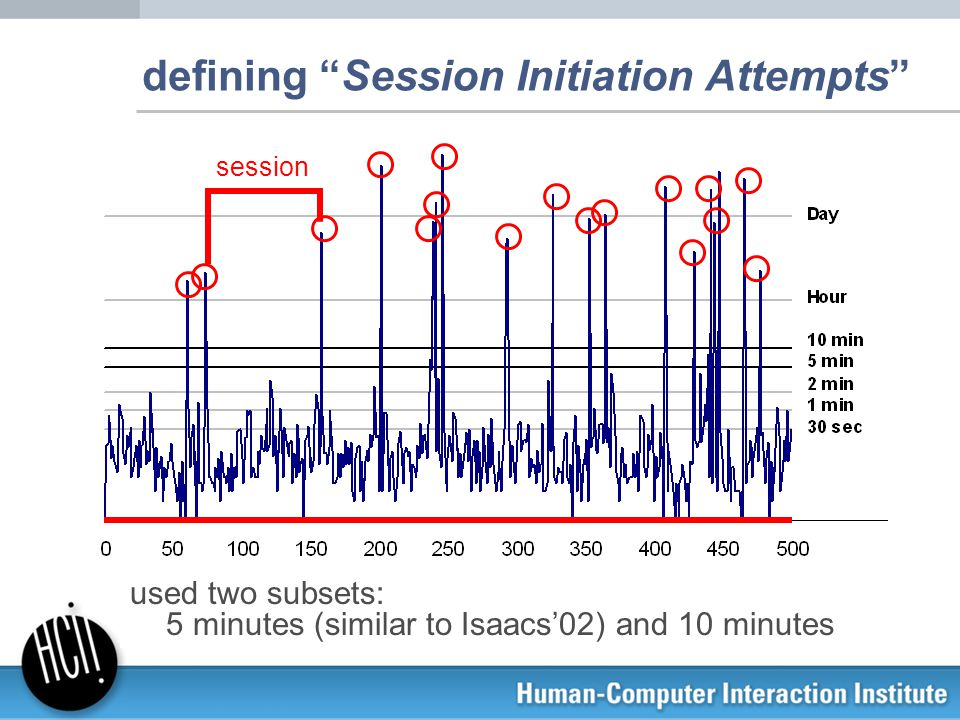 "defining ""Session Initiation Attempts"" used two subsets: 5 minutes (similar to Isaacs'02) and 10 minutes session"