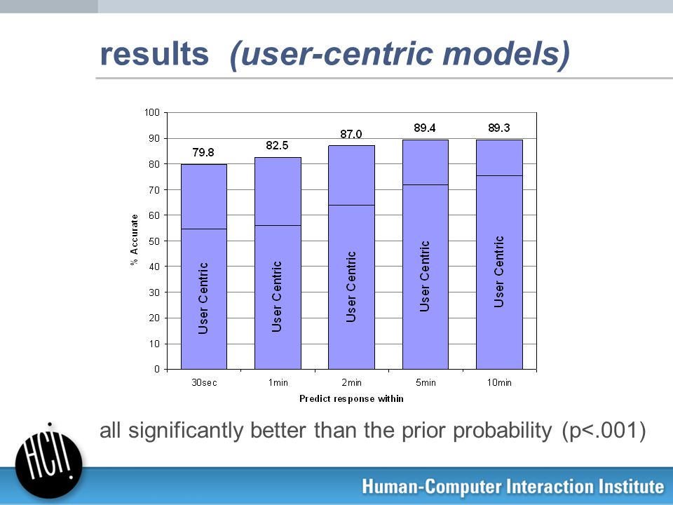 results (user-centric models) all significantly better than the prior probability (p<.001)