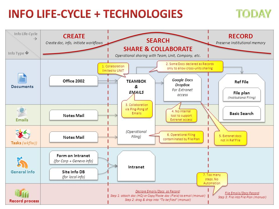 Info Life-Cycle  Info Type  CREATE Create doc, info, initiate workflows SEARCH SHARE & COLLABORATE Operational sharing with Team, Unit, Company, etc.