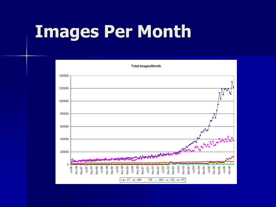 Images Per Month