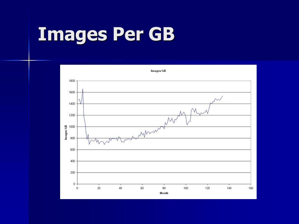 Images Per GB