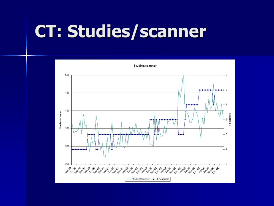 CT: Studies/scanner