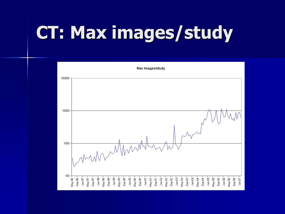 CT: Max images/study