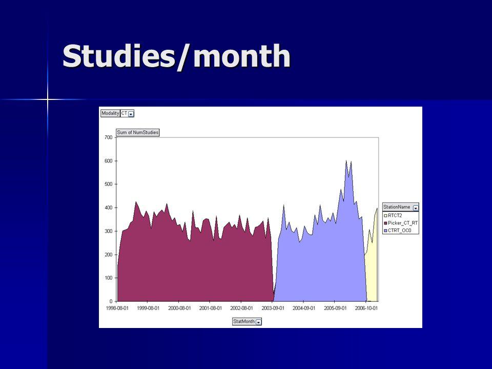 Studies/month