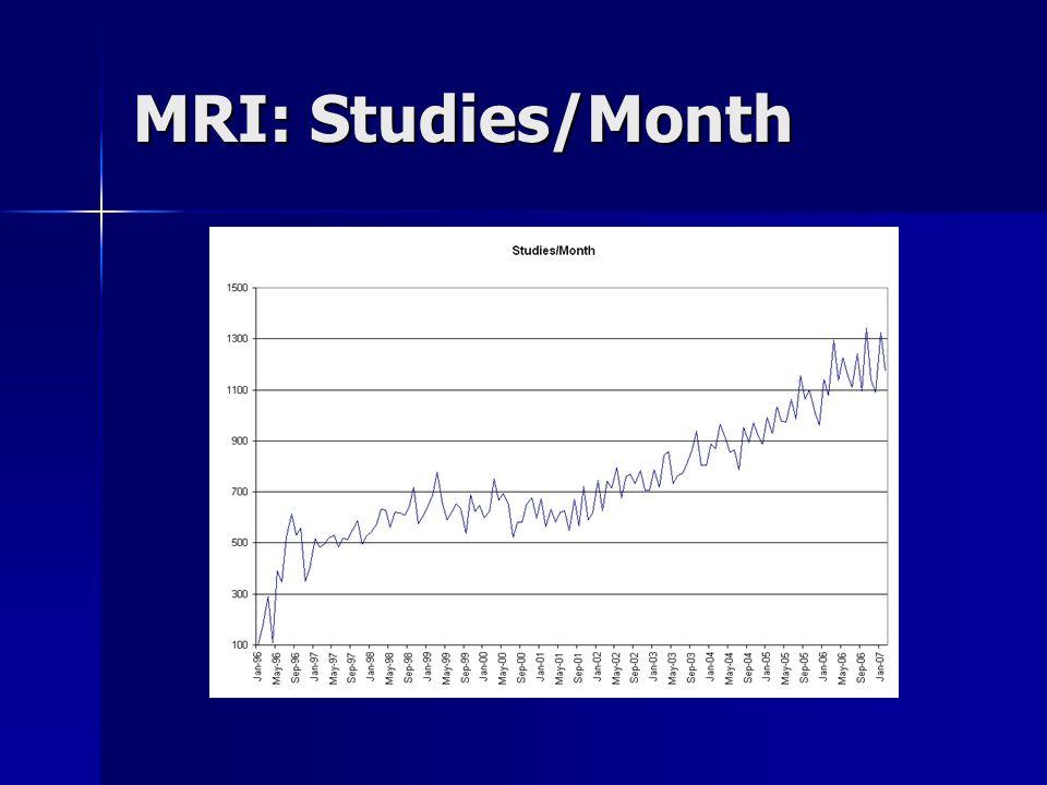 MRI: Studies/Month