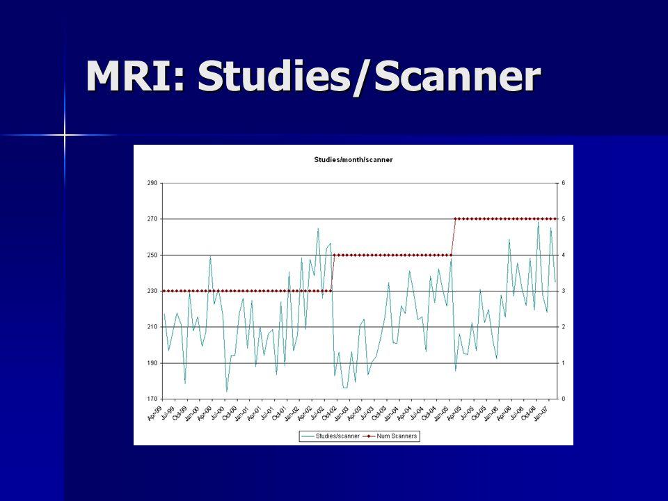 MRI: Studies/Scanner
