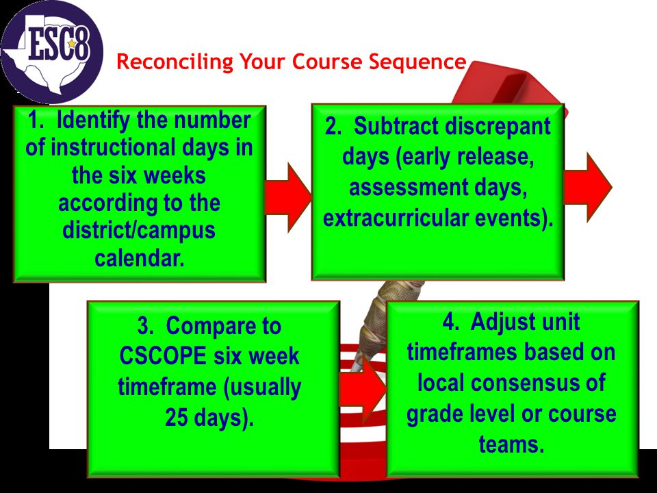 ON TARGET Reconciling Your Course Sequence 1. Identify the number of instructional days in the six weeks according to the district/campus calendar. 2.