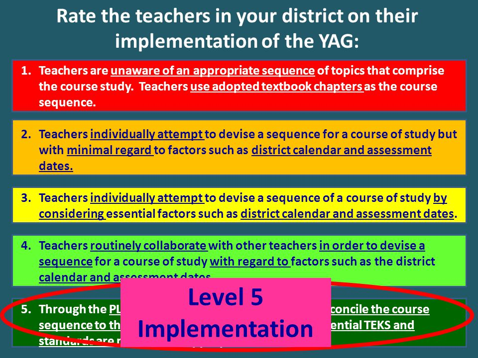 Rate the teachers in your district on their implementation of the YAG: 1.Teachers are unaware of an appropriate sequence of topics that comprise the c