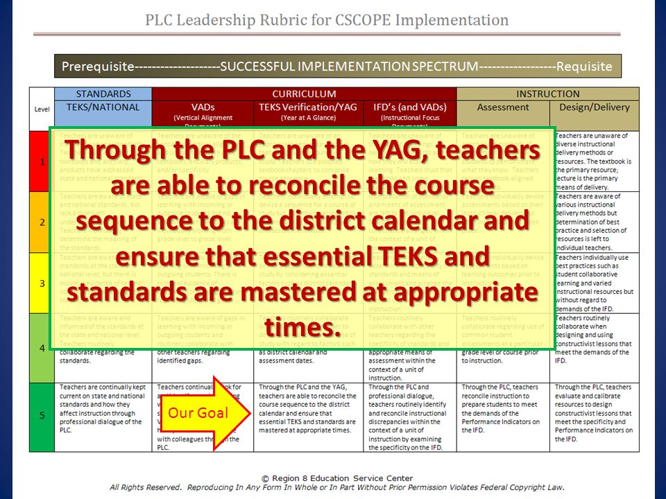 Our Goal Through the PLC and the YAG, teachers are able to reconcile the course sequence to the district calendar and ensure that essential TEKS and s
