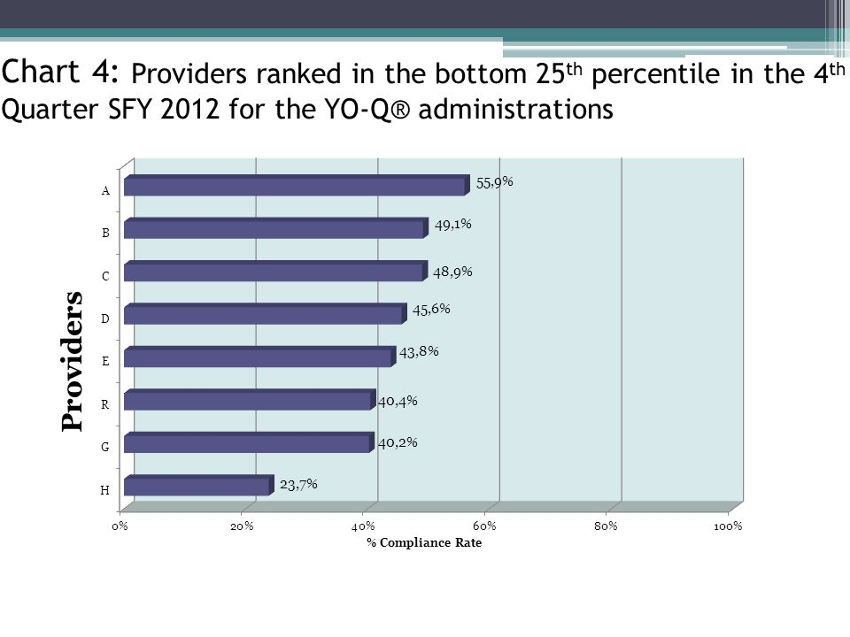 Chart 4: Providers ranked in the bottom 25 th percentile in the 4 th Quarter SFY 2012 for the YO-Q® administrations