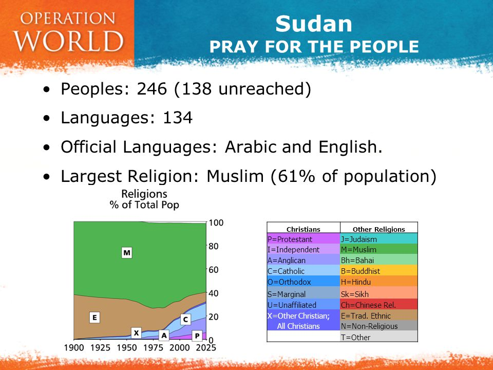 Sudan PRAY FOR THE PEOPLE Peoples: 246 (138 unreached) Languages: 134 Official Languages: Arabic and English. Largest Religion: Muslim (61% of populat