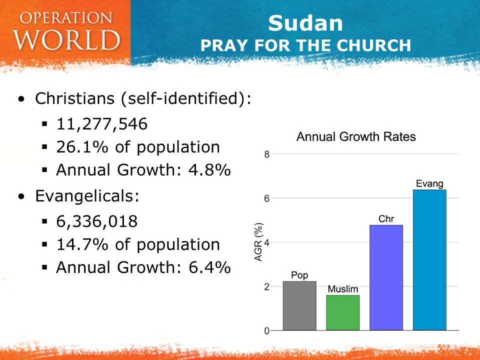 Sudan PRAY FOR THE CHURCH Christians (self-identified):  11,277,546  26.1% of population  Annual Growth: 4.8% Evangelicals:  6,336,018  14.7% of population  Annual Growth: 6.4%