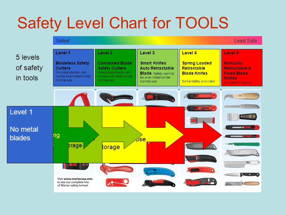 Safety Level Chart for TOOLS 5 levels of safety in tools Level 5 Hazardous during: Picking Up Use Storage Level 4 Safe during pickup Hazardous during use Safe storage Level 3 Safe during picking up Lower Hazard during use Safe during storage Level 2 No Hazard during picking up, use, or storage Level 5 Manually Retractable & Fixed Blade Knifes No Safety Features Level 4 Spring Loaded Retractable Blade Knifes Some Safety provided Level 3 Smart Knifes Auto Retractable Blade Safety cannot be over-ridden under normal use Level 2 Concealed Blade Safety Cutters Unexposed blade, can not be overridden under normal use Level 1 Bladeless Safety Cutters No metal blades, can not be overridden under normal use Safest Least Safe Level 1 No metal blades
