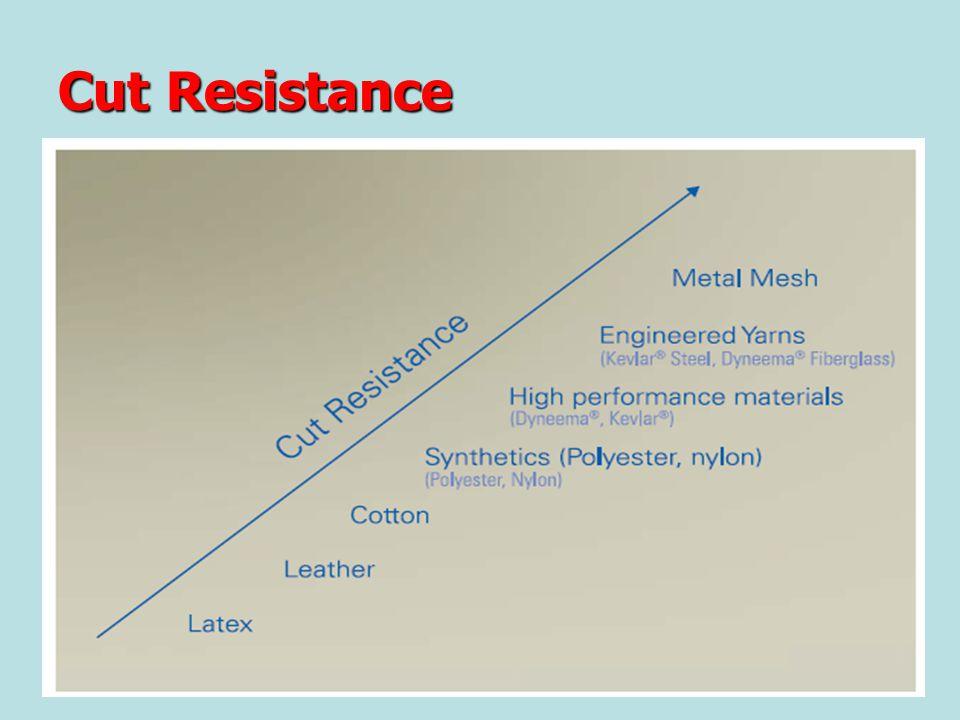 Cut Resistance