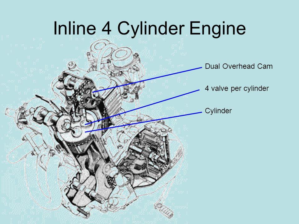 Inline 4 Cylinder Engine 4 valve per cylinder Dual Overhead Cam Cylinder