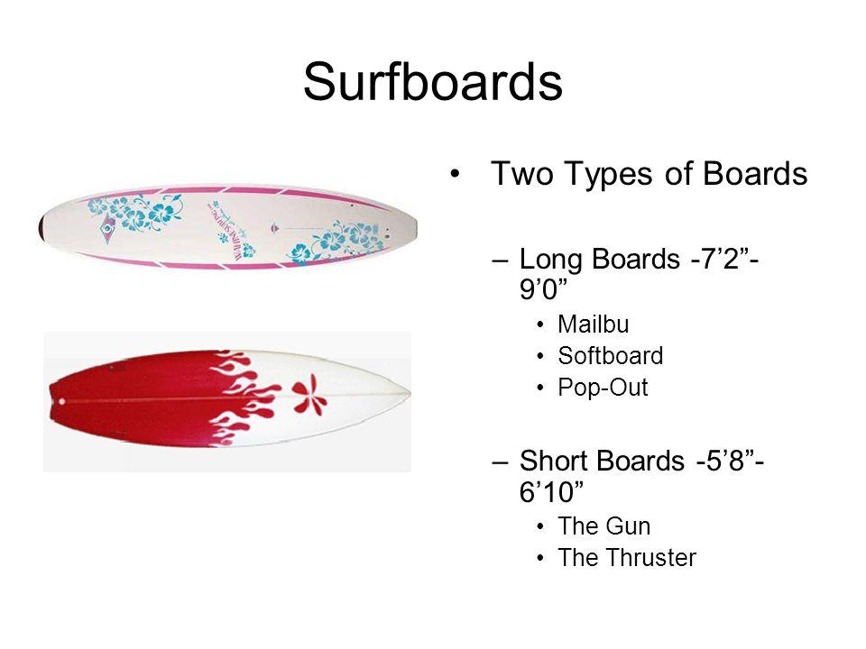 Parts of a Surfboard Tail Deck Nose Leash Cup Rail Stringer Bottom Fins Rocker