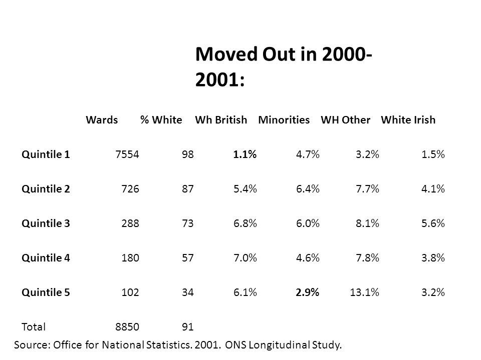 Moved Out in 2000- 2001: Wards% WhiteWh BritishMinoritiesWH OtherWhite Irish Quintile 17554981.1%4.7%3.2%1.5% Quintile 2726875.4%6.4%7.7%4.1% Quintile 3288736.8%6.0%8.1%5.6% Quintile 4180577.0%4.6%7.8%3.8% Quintile 5102346.1%2.9%13.1%3.2% Total885091 Source: Office for National Statistics.