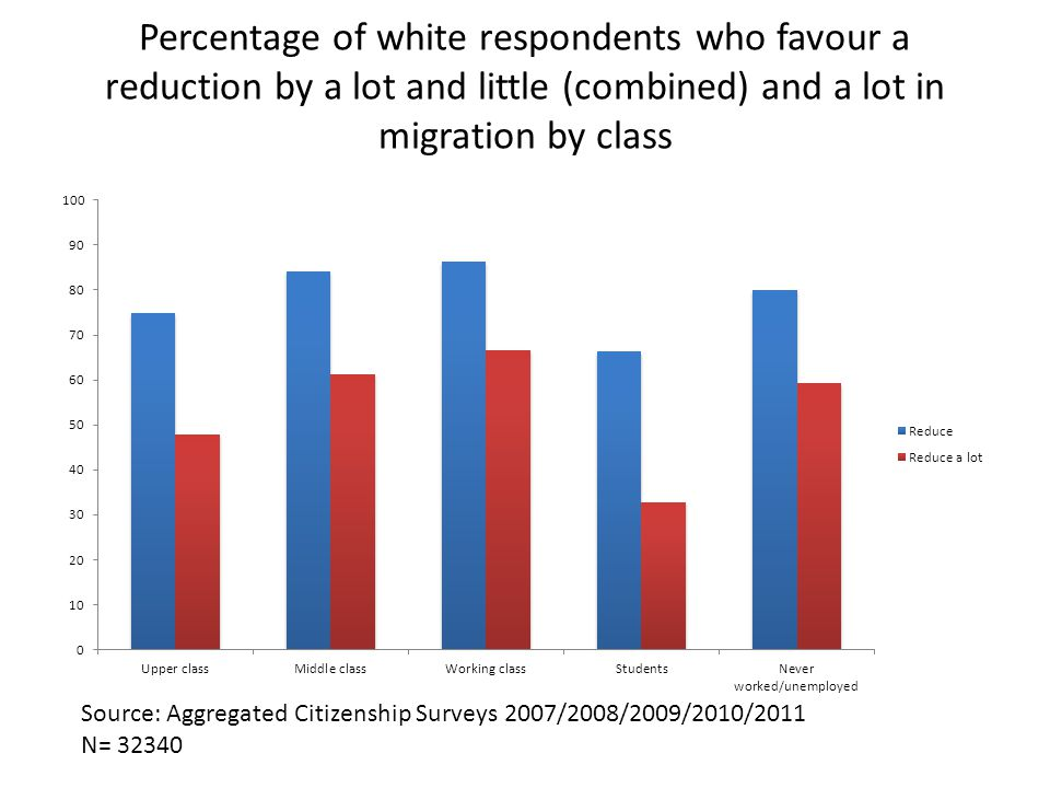 Percentage of white respondents who favour a reduction by a lot and little (combined) and a lot in migration by class Source: Aggregated Citizenship Surveys 2007/2008/2009/2010/2011 N= 32340