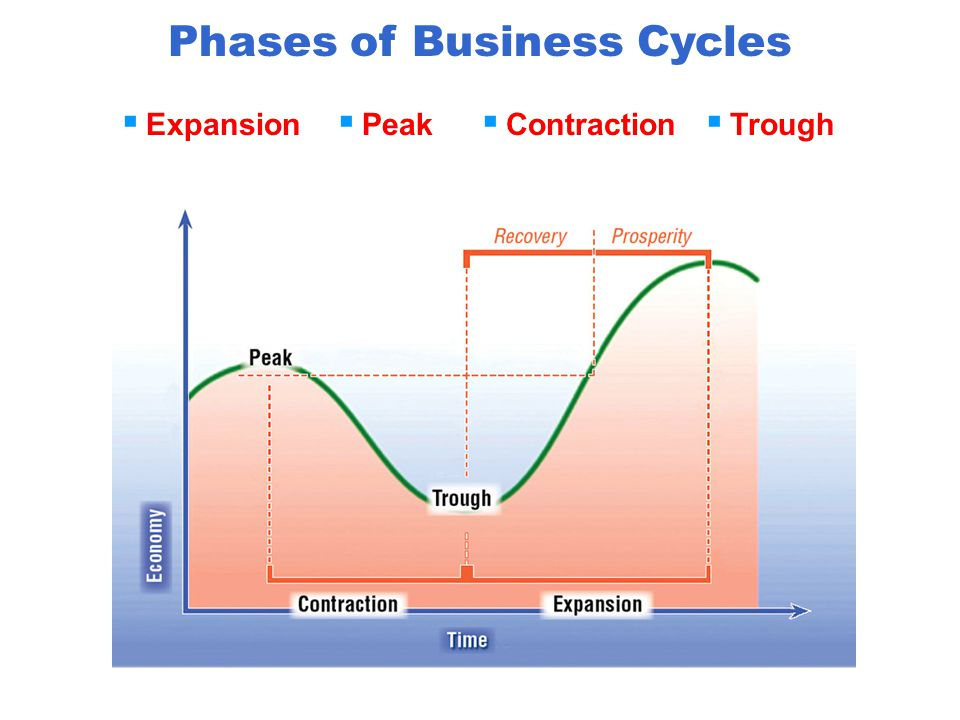 The Unpredictability of Business Cycles  There is no way to accurately predict the length or severity of business cycles.