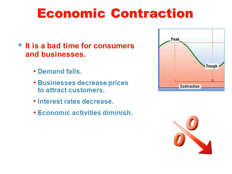 Economic Contraction  It is a bad time for consumers and businesses.