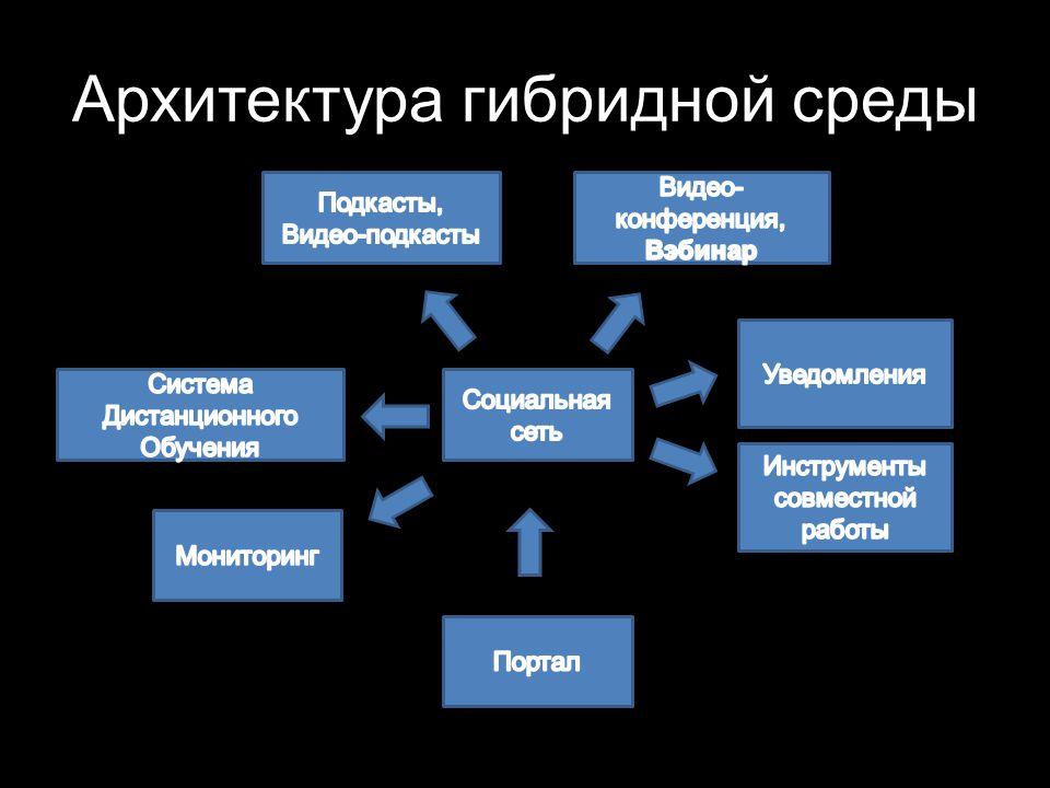 Архитектура гибридной среды
