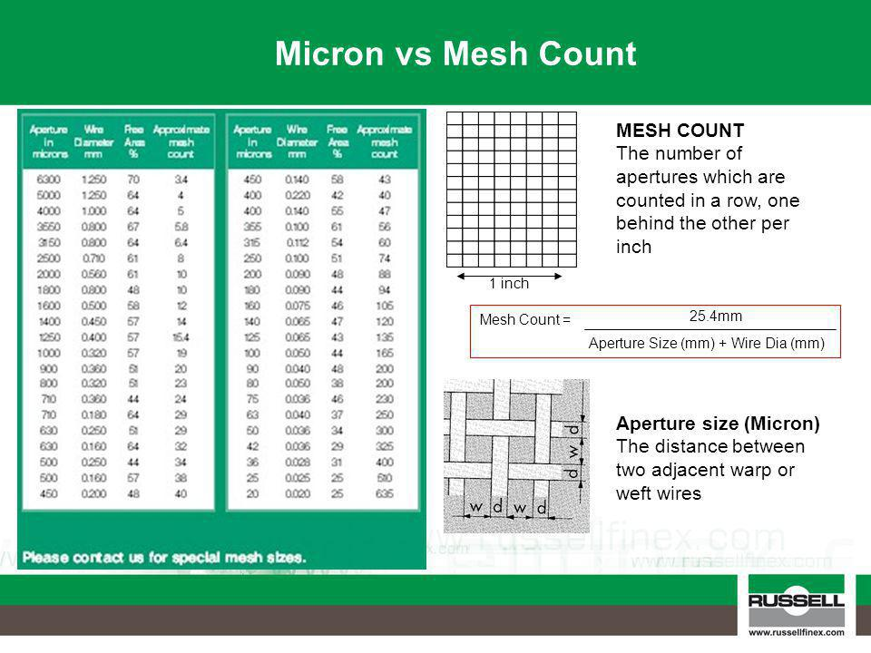 Example 100 mesh (100 apertures/inch) Russell Can offer a variety of meshes dependant on the actual hole size or product cut the customer is looking for: Selection Dependant on: VDS Sieve throughput (mesh loading) Screen size Product Characteristics
