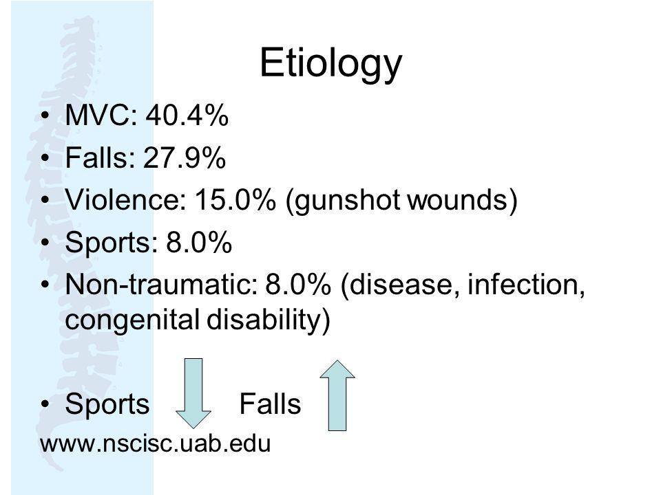 Etiology MVC: 40.4% Falls: 27.9% Violence: 15.0% (gunshot wounds) Sports: 8.0% Non-traumatic: 8.0% (disease, infection, congenital disability) Sports