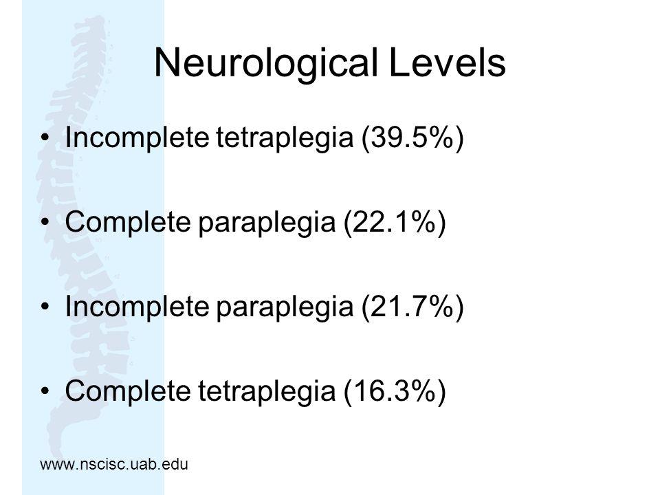 Neurological Levels Incomplete tetraplegia (39.5%) Complete paraplegia (22.1%) Incomplete paraplegia (21.7%) Complete tetraplegia (16.3%) www.nscisc.u