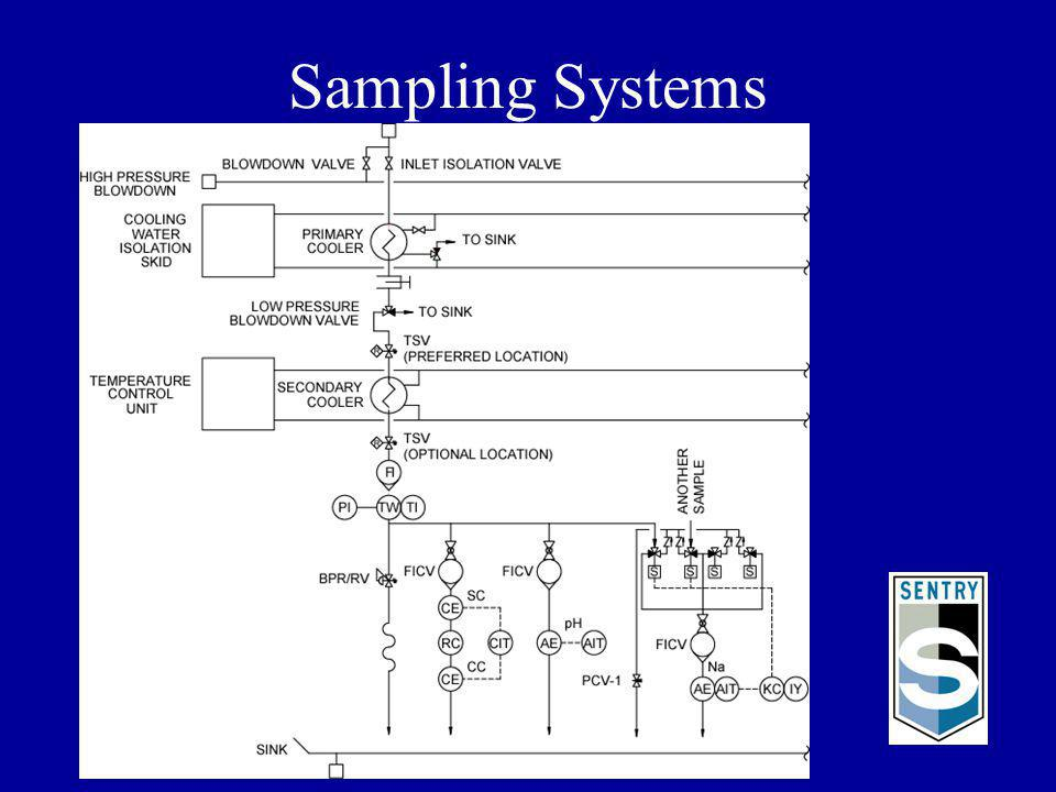 Common Problems Solved with Sentry Sampling Systems