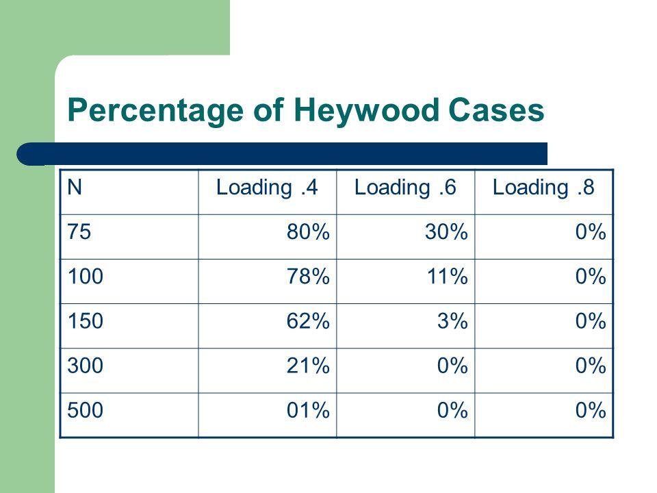 Percentage of Heywood Cases NLoading.4Loading.6Loading.8 7580%30%0% 10078%11%0% 15062% 3%0% 30021% 0% 50001% 0%