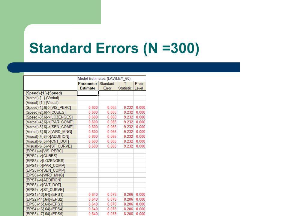 Standard Errors (N =300)