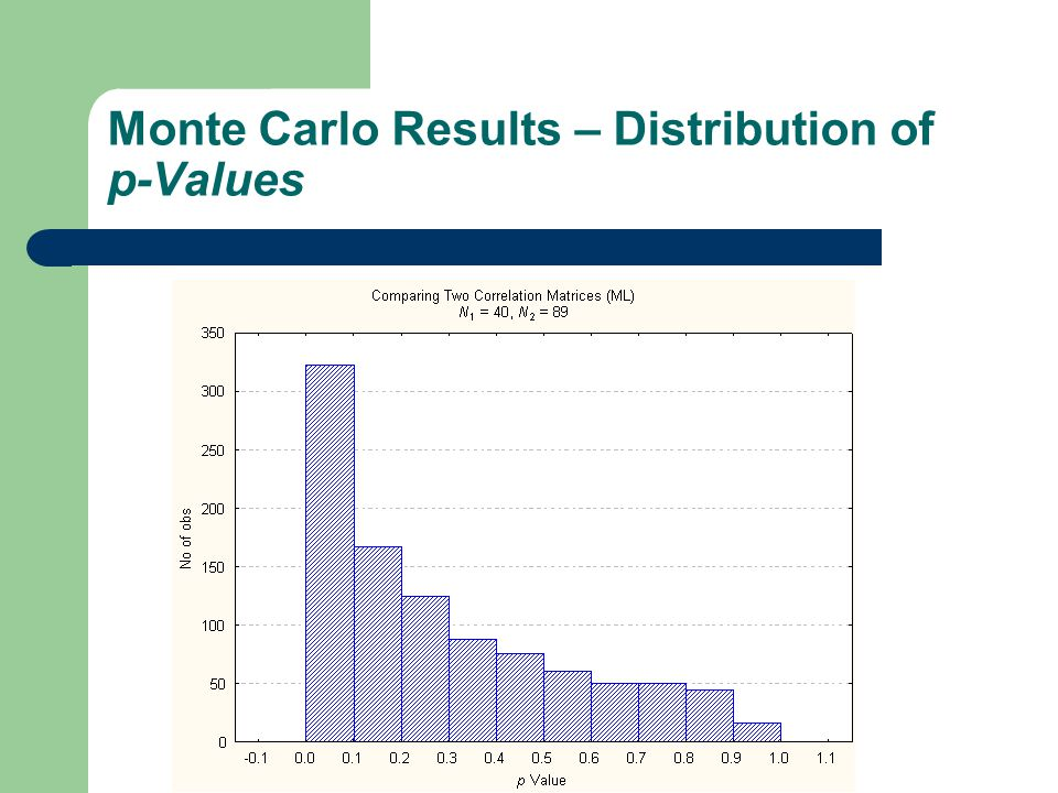 Monte Carlo Results – Distribution of p-Values