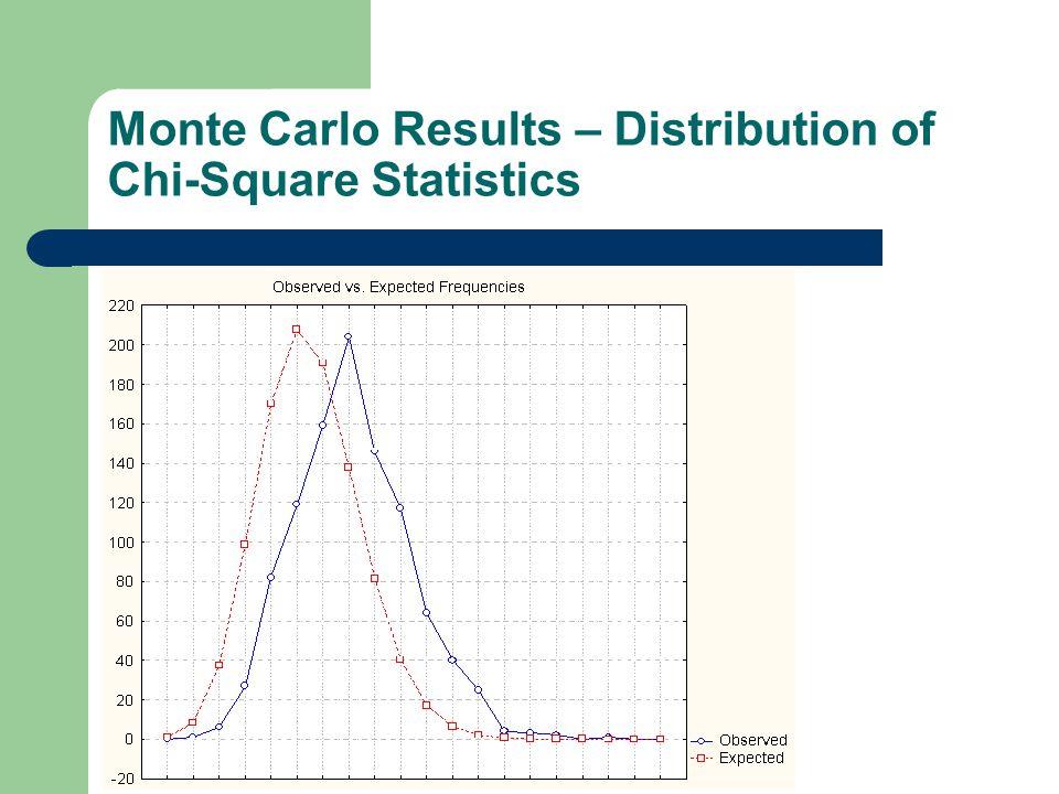 Monte Carlo Results – Distribution of Chi-Square Statistics