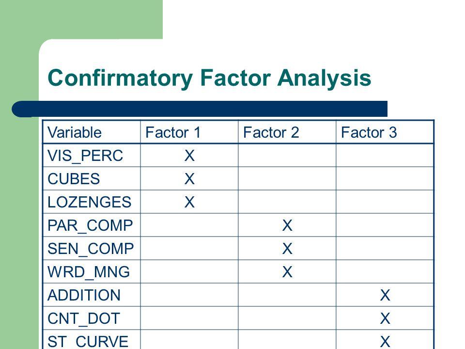 Confirmatory Factor Analysis VariableFactor 1Factor 2Factor 3 VIS_PERCX CUBESX LOZENGESX PAR_COMPX SEN_COMPX WRD_MNGX ADDITIONX CNT_DOTX ST_CURVEX
