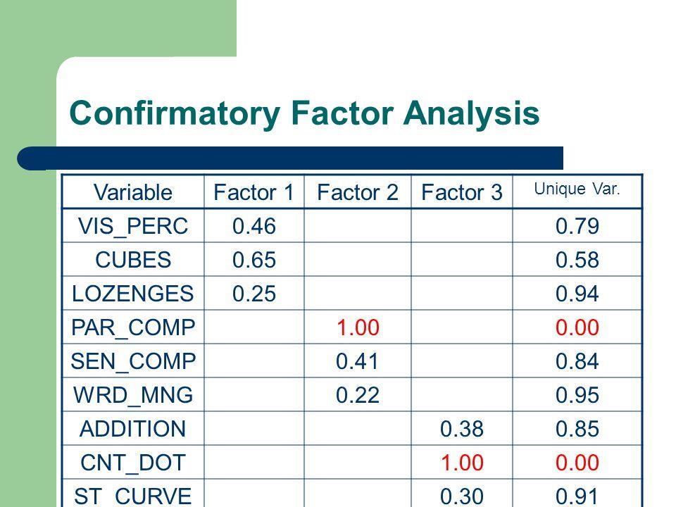 Confirmatory Factor Analysis VariableFactor 1Factor 2Factor 3 Unique Var. VIS_PERC0.460.79 CUBES0.650.58 LOZENGES0.250.94 PAR_COMP1.000.00 SEN_COMP0.4