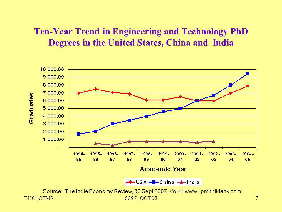 THC_CTMSS397_OCT 087 Ten-Year Trend in Engineering and Technology PhD Degrees in the United States, China and India Source: The India Economy Review,