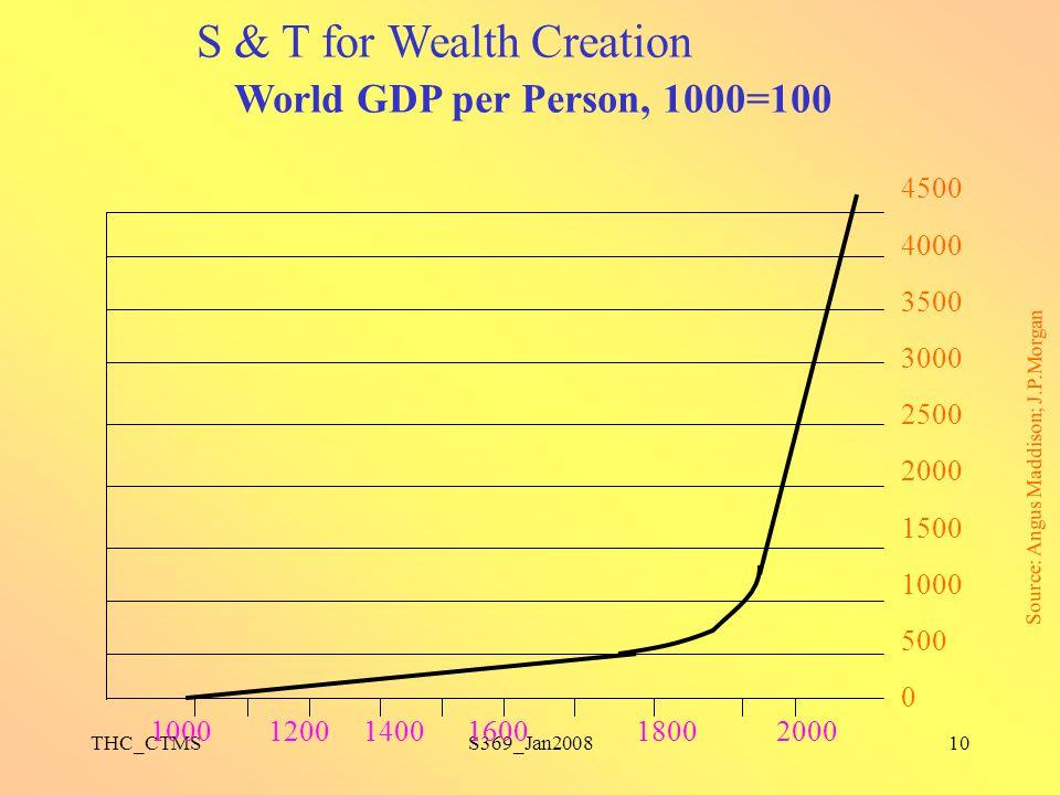 THC_CTMSS369_Jan200810 4500 4000 3500 3000 2500 2000 1500 1000 500 0 1000 1200 1400 1600 1800 2000 Source: Angus Maddison; J.P.Morgan World GDP per Pe