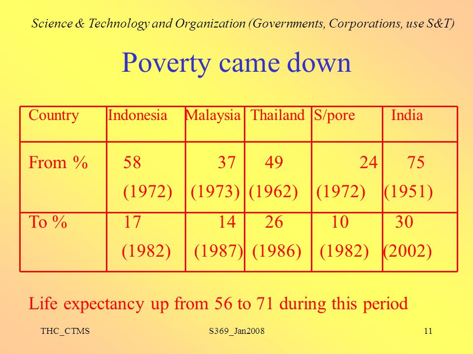 THC_CTMSS369_Jan200811 Poverty came down Country Indonesia Malaysia Thailand S/pore India From %583749 2475 (1972) (1973) (1962) (1972) (1951) To %171