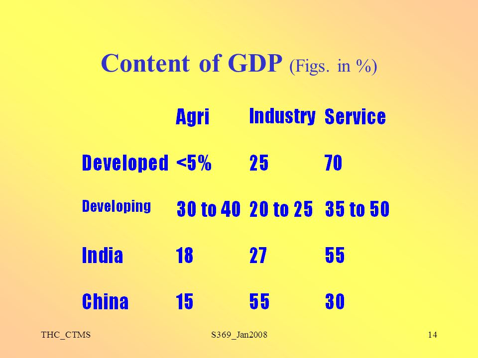 THC_CTMSS369_Jan200814 Content of GDP (Figs. in %)