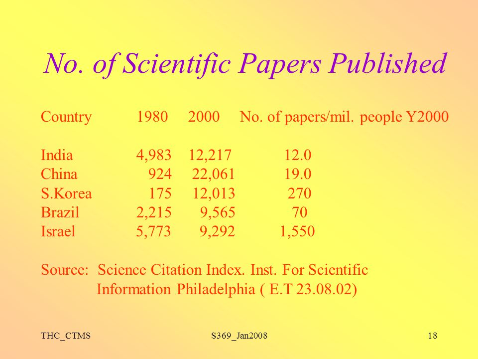 THC_CTMSS369_Jan200818 No. of Scientific Papers Published Country1980 2000 No. of papers/mil. people Y2000 India4,983 12,217 12.0 China 924 22,061 19.
