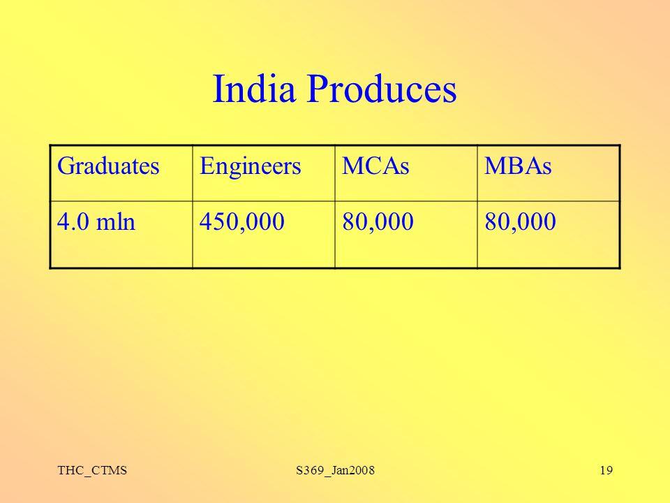 THC_CTMSS369_Jan200819 India Produces GraduatesEngineersMCAsMBAs 4.0 mln450,00080,000