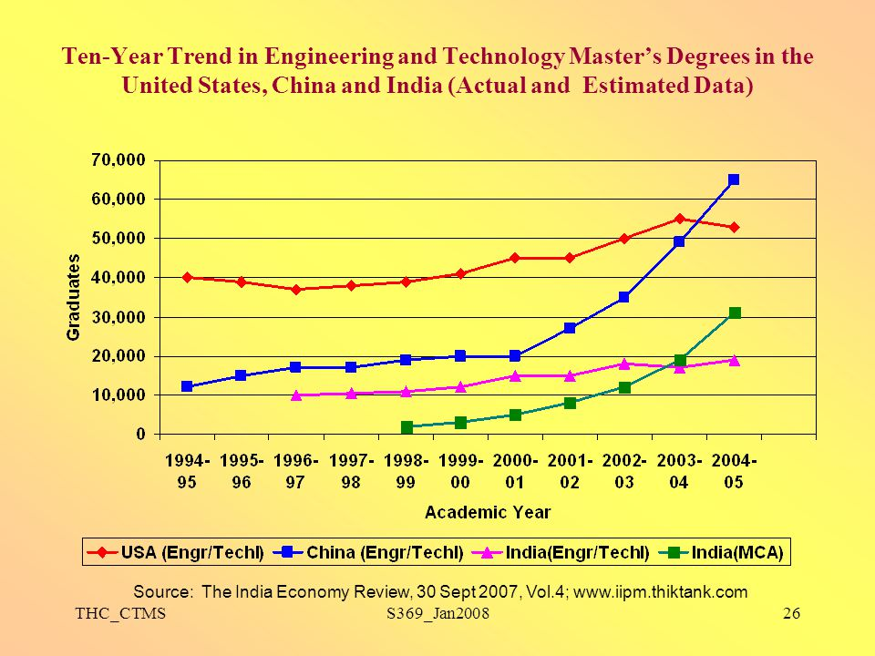 THC_CTMSS369_Jan200826 Ten-Year Trend in Engineering and Technology Master's Degrees in the United States, China and India (Actual and Estimated Data)